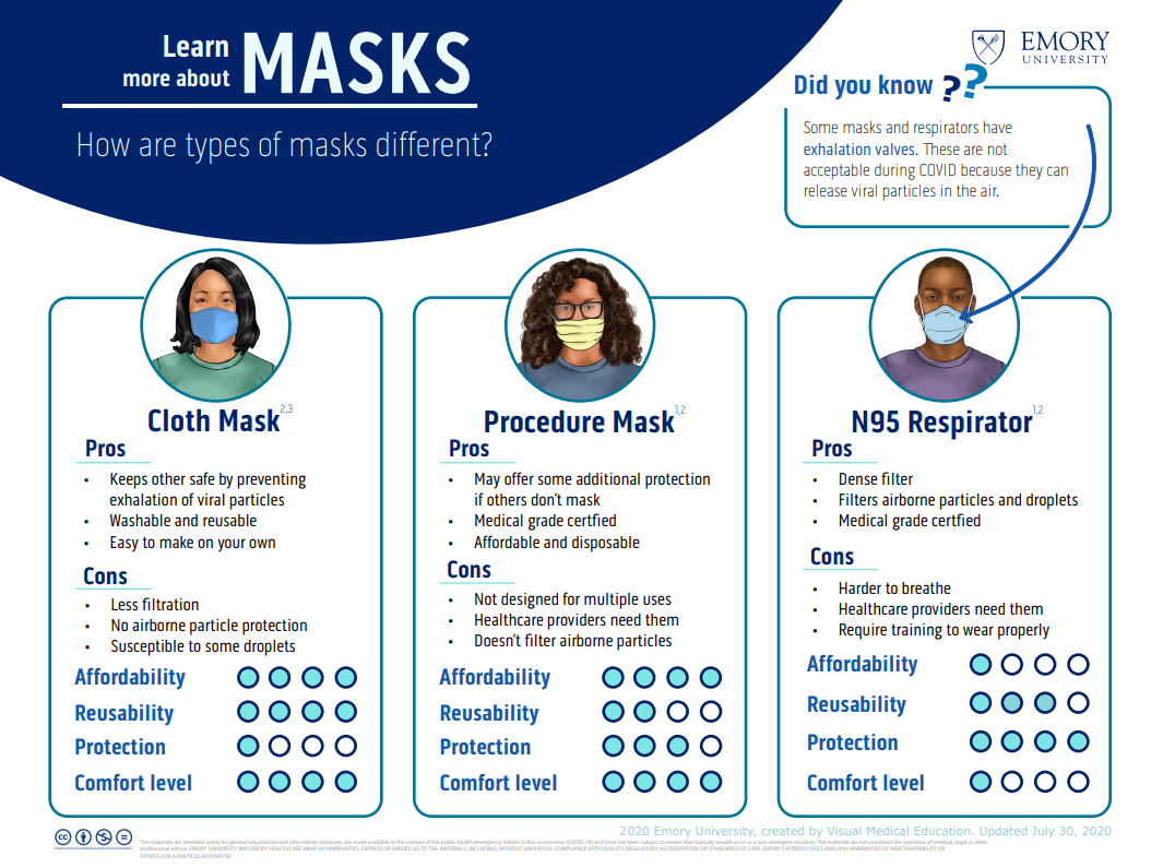 Learn more about masks